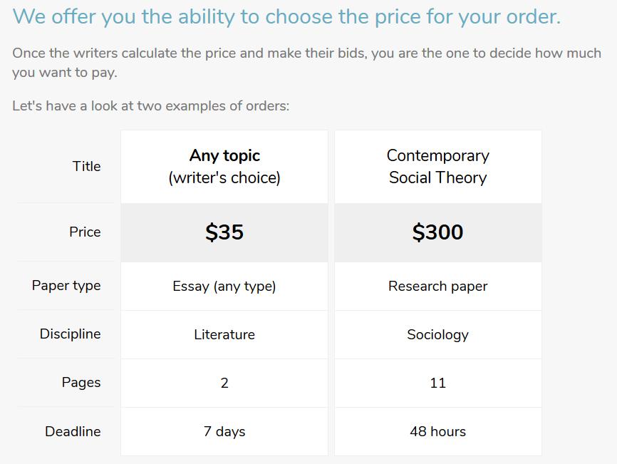Bid4papers.com Pricing